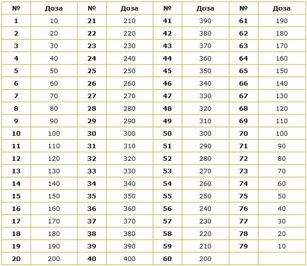 сибирская чистка от 80 до 100 кг